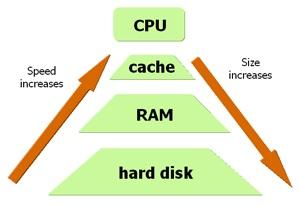 figuur die uitbeeld wat het besturingssysteem met het werkgeheugen doet