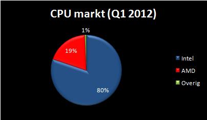 taart diagram van de cpu/ processor markt van het eerste kwartaal van 2012