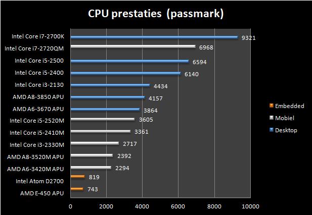 grafiek van de cpu prestaties waarbij de embedded processor duidelijk trager is dan de dektop cpu's