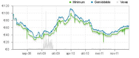 grafiek met de schommelende prijzen van ddr2 geheugen