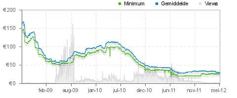grafiek met de dalende prijzen van ddr3 geheugen