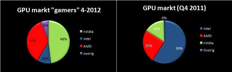 taartdiagram van de gpu/ videokaart markt zowel totaal als voor gamers