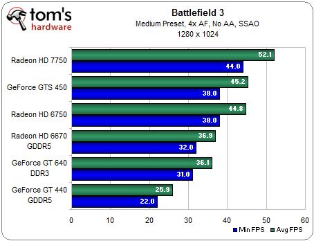 Benchmarks van de gt640 videokaart voor het spel Battlefield 3
