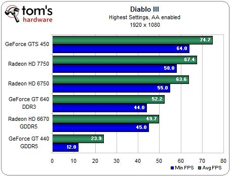 Benchmarks van de gt640 videokaart voor het spel Diablo 3