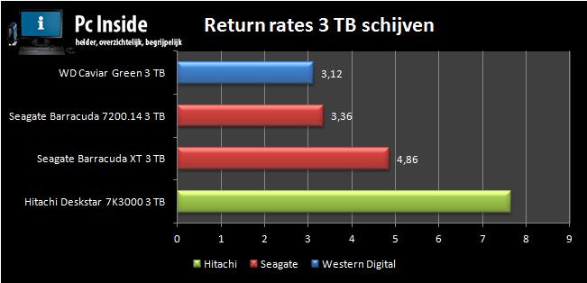 Grafiek van de betrouwbaarheid van 3tb hardeschijven.