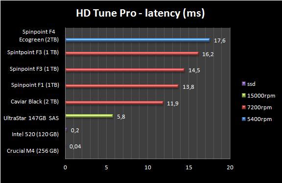 HD Tune Pro latancy in ms overzicht