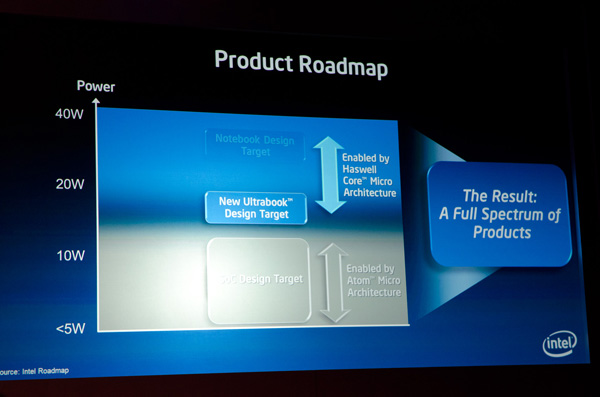 product roadmap Intel Haswell cpu micro architecture
