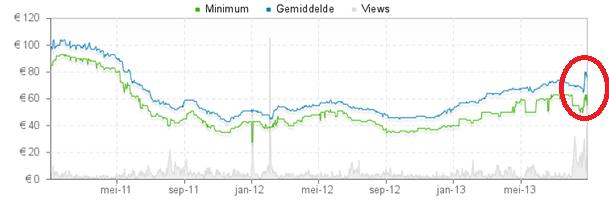grafiek waarin de gevolgen van de brand bij Hynix voor de prijs van geheugen zichtbaar is