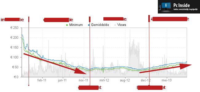 grafiek met een analyse van de prijs stijging en daling van geheugen (ram)
