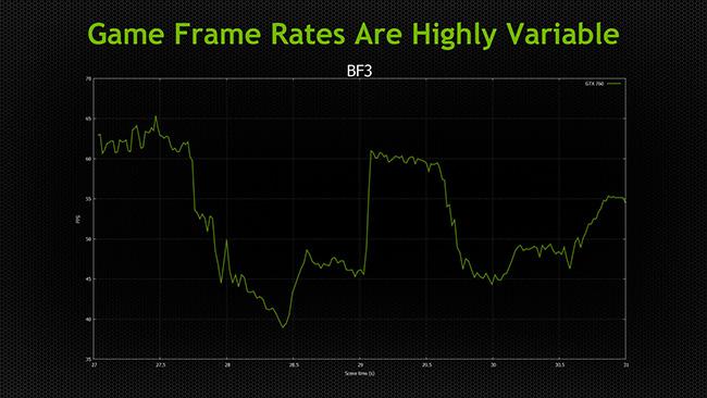 grafiek van variabele frame rate