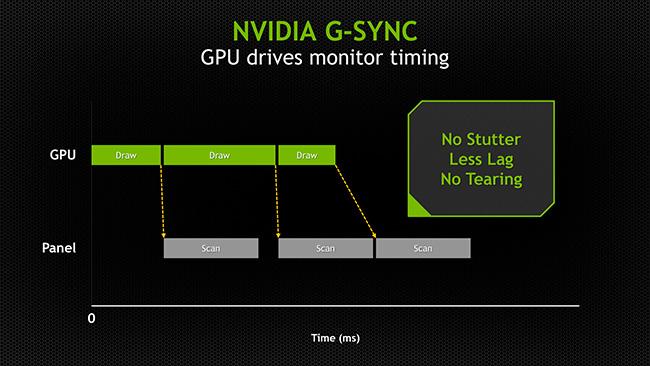 Gsync van nvidia moet resulteren in geen lag, geen tearing en een betere latency