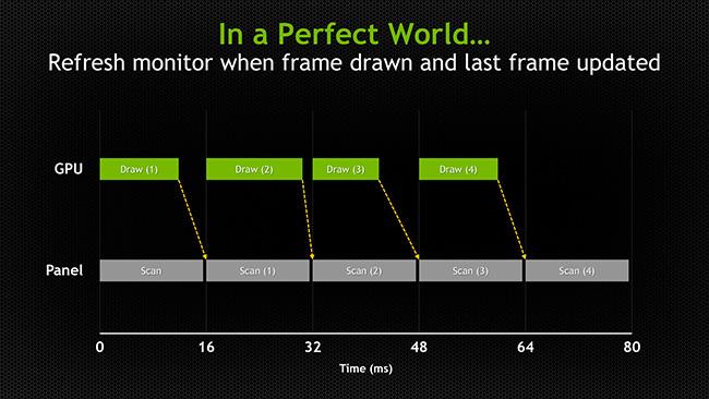 optimale situatie van frames per second