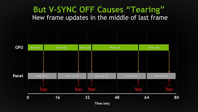 vsync uitzetten veroorzaakt tearing