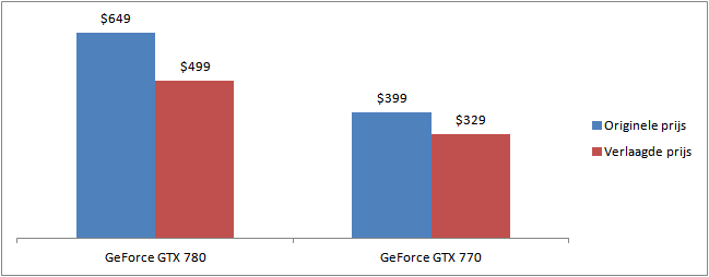 grafiek met een overzicht van de prijsverlaging van de geforce gtx780 en 770