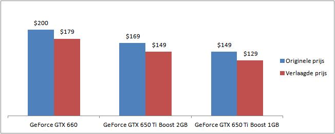 Grafiek waarin te zien is dat Nvidia de prijzen van onder andere de gtx660 en de 650ti-boost verlaagde