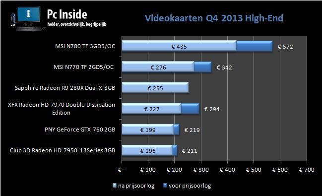 overzicht van de prijsveranderingen van high end videokaarten q4 2013