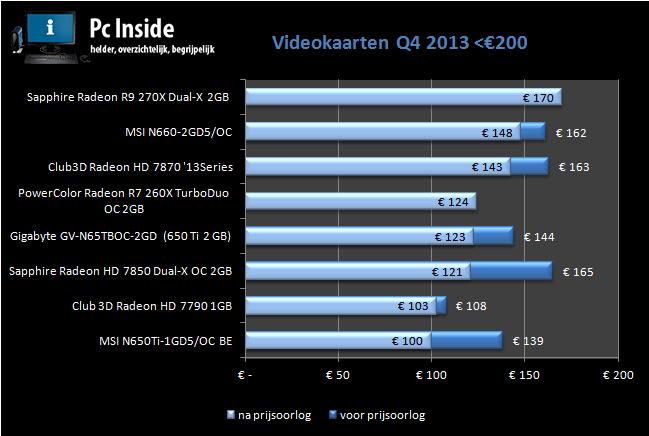 overzicht van de prijsveranderingen van het midden segment videokaarten q4 2013