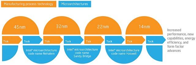 afbeelding van de tick tock strategie van intel