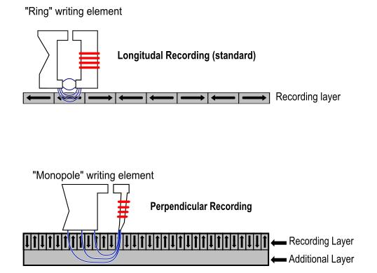 Longitudal en Perpendicular Recording van uw harde schijf