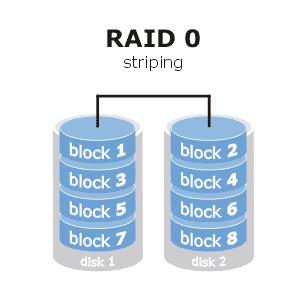 Afbeelding van een raid 0 array
