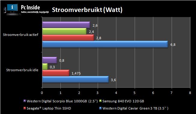 Benchmark met het stroomverbruik in watt van de Seagate laptop thin sshd.