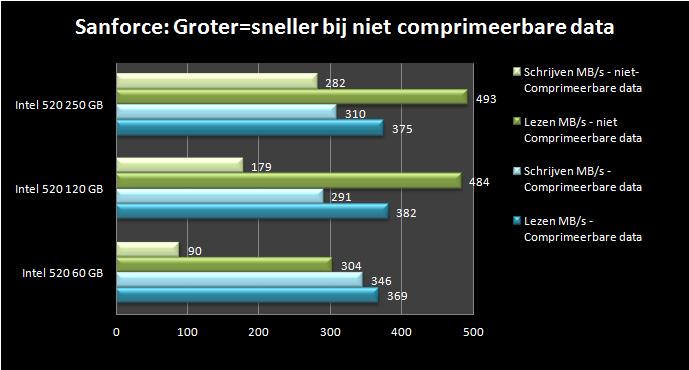 grafiek van de schrijfsnelheid van sandforce controllers.