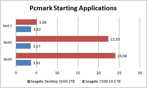pcmark grafiek waarin het lerend vermogen van de sshd is getest