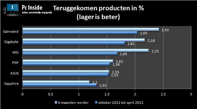 grafiek met een overzicht van de betrouwbaarheid van videokaarten 2012
