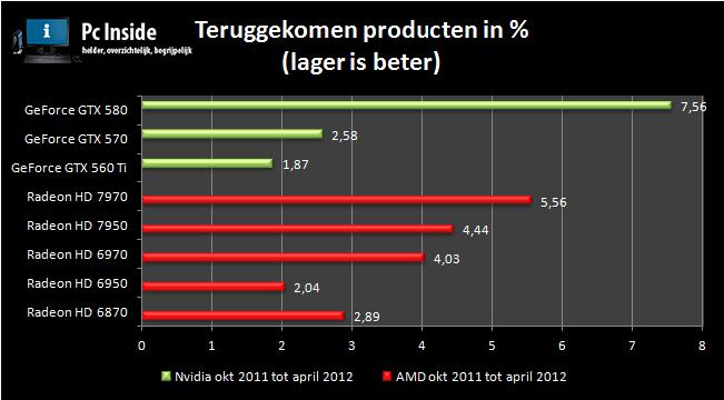 grafiek met de betrouwbaarheid van de videokaarten van nvidia en amd 2012