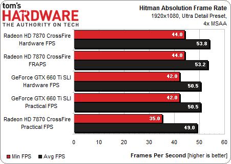 tabel van hitman absolution benchmark frames per second