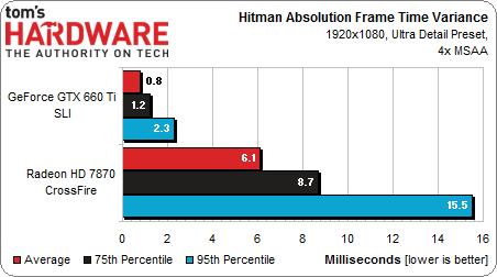 tabel van de hitman absolution benchmark met frametimes