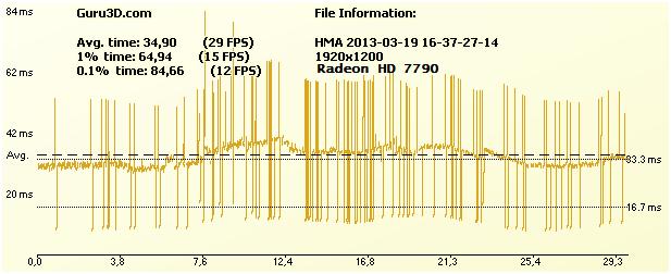 grafiek van de frametimes van het spel hitman absolution met de hd radeon 7790