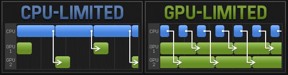 afbeelding van cpu en gpu als bottleneck