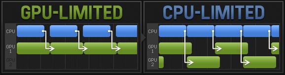 afbeelding van gpu of cpu als bottleneck