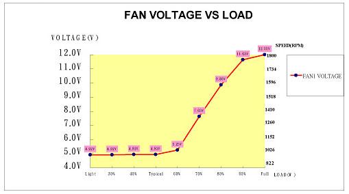 grafiek fan voltage vs belasting van de voeding
