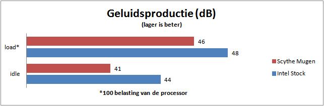 geluidsproductie Scythe Mugen vs Intel stock koeler