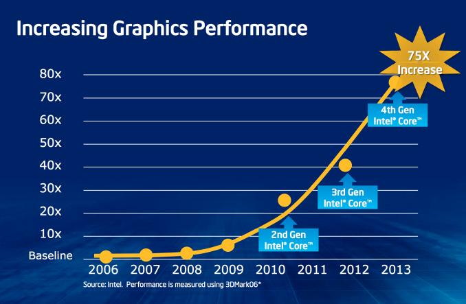 gamen-op-integrated-graphics-igp-increasing-graphics-performance