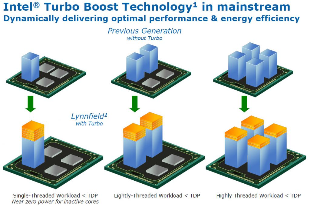 intel-turbo-boost-technology
