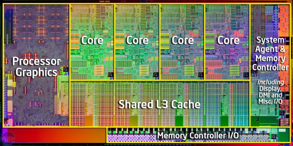 Een afbeelding van een moderne processor, met meerdere cores, een video chip en meerdere controllers.