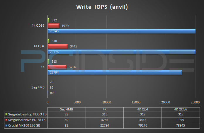 seagate-archive-hdd-8tb-benchmark-write-iops