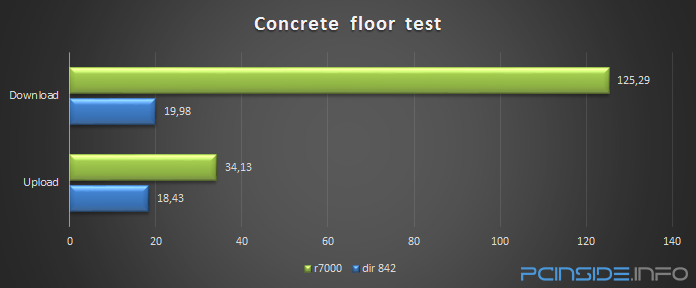 dlink-dir-842-ac1200-wifi-router-review-concrete-floor-test