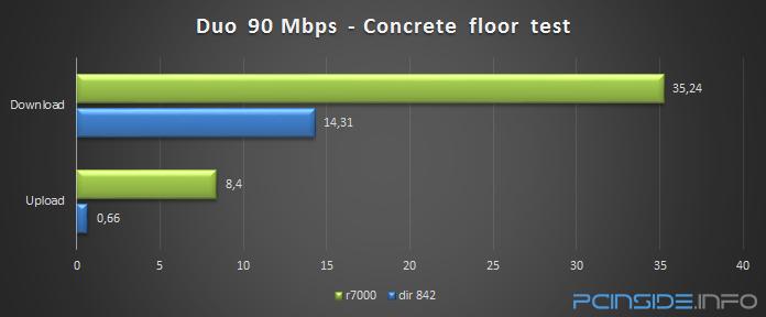 dlink-dir-842-ac1200-wifi-router-review-duo-concrete-floor-test