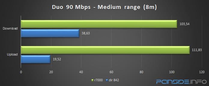 dlink-dir-842-ac1200-wifi-router-review-duo-medium-range-test
